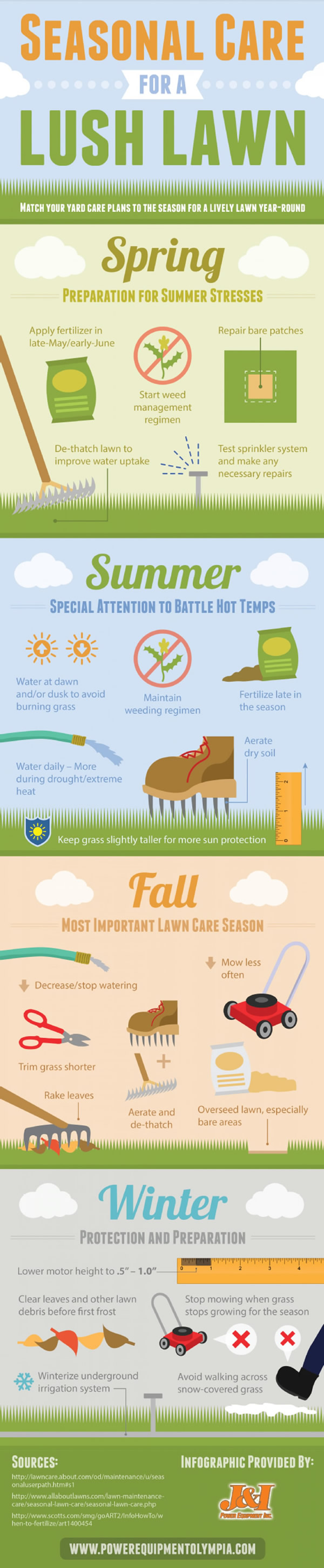 Seasonal Care for A Lush Lawn Ultimate Guide
