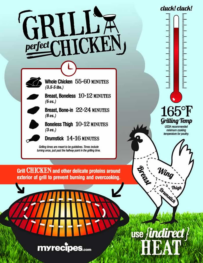 Grill Chicken Infographic